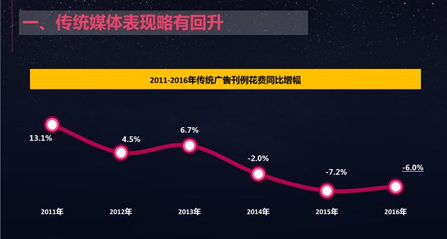 """从最新2017""""中国广告市场报告""""中看传统广告发展趋势。"""